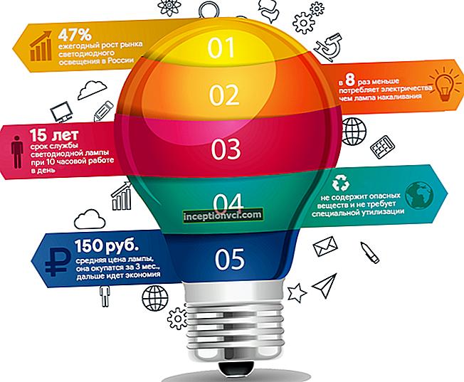 Lâmpadas LED: vantagens e desvantagens